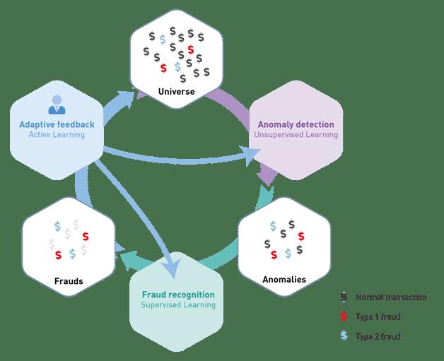 3DAI-schema